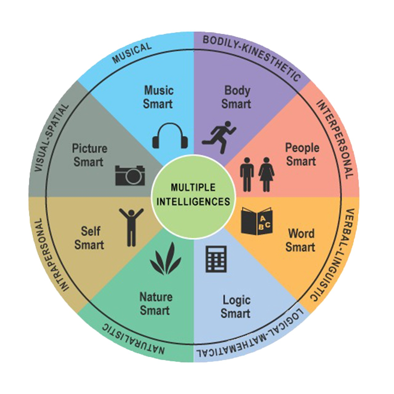 multiple-intelligences-scale